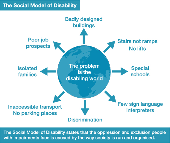 "The Social Model of Disability: Globe with text ""The problem is the disabling world"" with arrows pointing outwards to several points: Badly design buildings, stairs not ramps (no lifts), special schools, few sign language interpreters, discrimination, inaccessible transport, no parking places, isolated families, poor job prospects. Underneath a line read: The Social Model of Disability states that the oppression and exclusion people with impairments face is caused by the way society is run and organised"