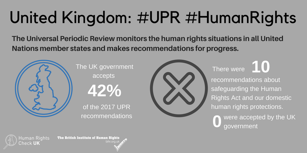 Infographic reading: United Kingdom. #UPR #HumanRights. The Universal Periodic Review monitors the human rights situations in all United Nations member states and makes recommendations for progress. The UK Government accepts 42% of the 2017 UPR recommendations. There were 10 recommendations about safeguarding the Human Rights Act and our domestic human rights protections. Logos: Human Rights Check Uk and The British Institute of Human Rights.