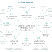 GLA Disability Equality Issues Map