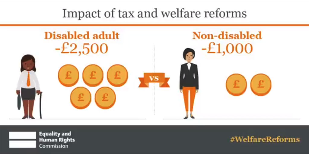 "Infographic. 'Impact of tax and welfare reforms' On the left is an illustration of a woman with a walking stick, with text reading 'Disabled adult -£2,500"". In the middle is a ribbon reading 'vs'. On the right is an illustration of a non-Disabled woman with text reading 'Non-disabled -£1,000"". At the bottom is the EHRC logo and the hashtag #welfarereforms"