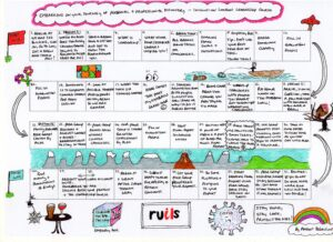 Diagram of a Journey Map
